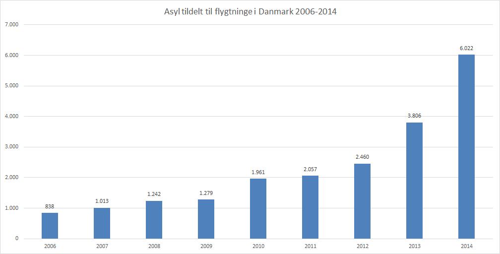 asylansøgere i danmark statistik